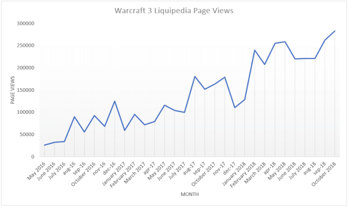 Warcraft 3 Liquipedia From Alpha To Full Wiki To log in and edit liquipedia you need a teamliquid account. warcraft 3 liquipedia from alpha to