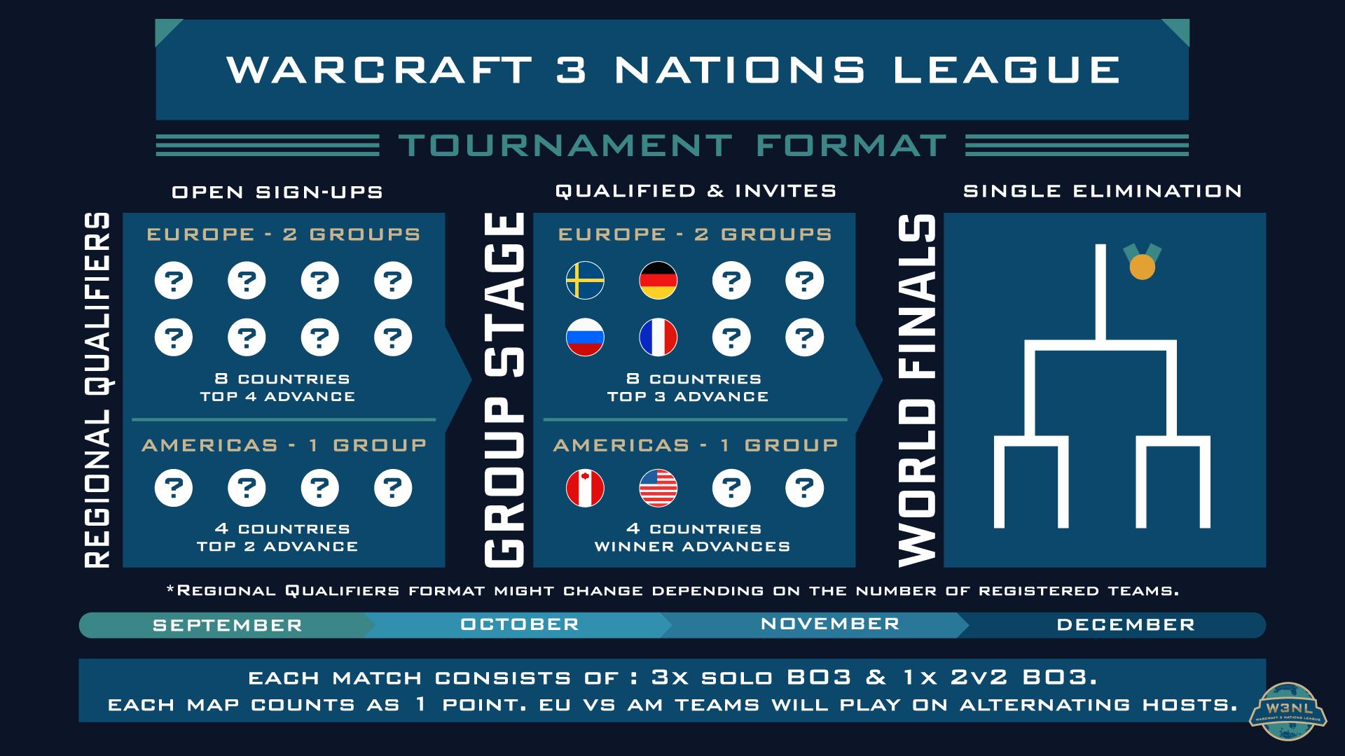 Warcraft Nations League: уверенный старт Украины, трудовая победа Беларуси и другие итоги первой недели квалификаций